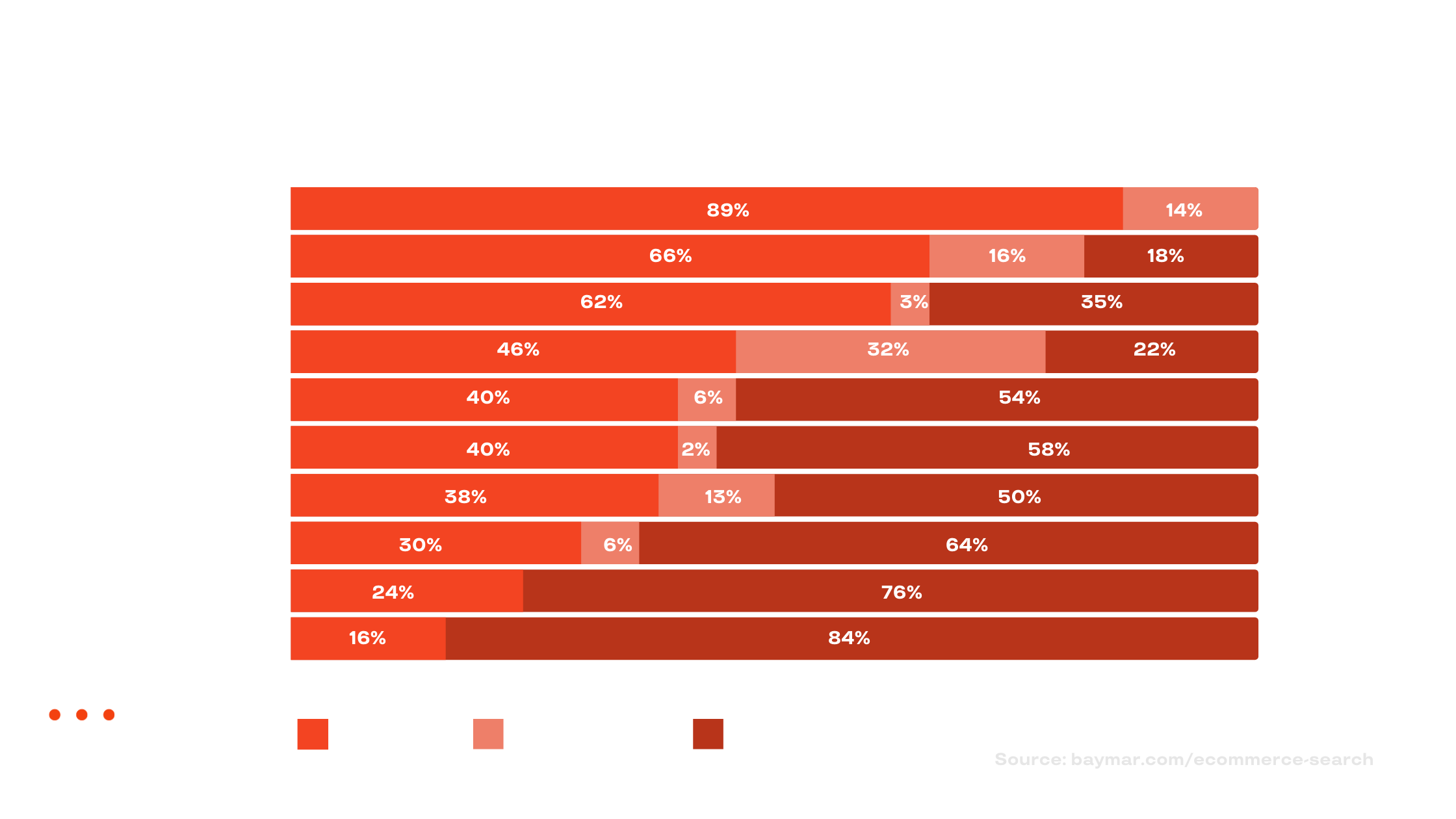 Search Query Support Among Top 50 US E-Commerce Sites (1).png
